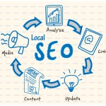 Avail Smart SEO Services in India Now!!