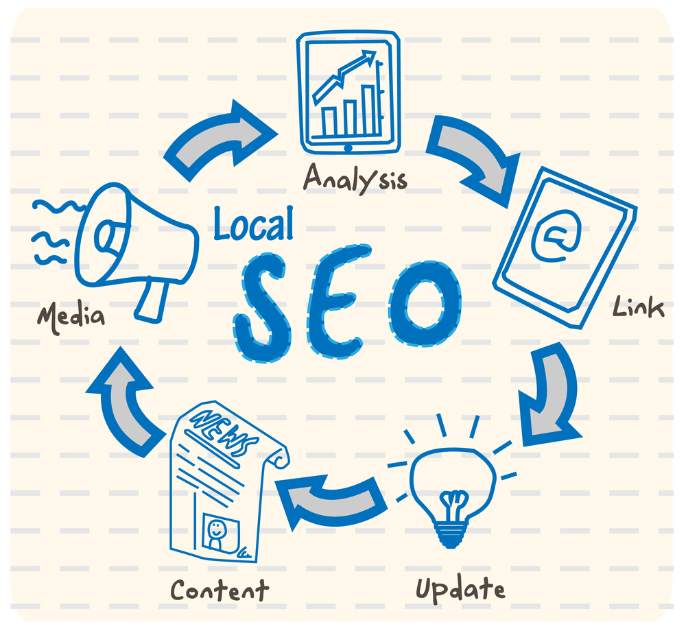 Image result for SEO services and updates